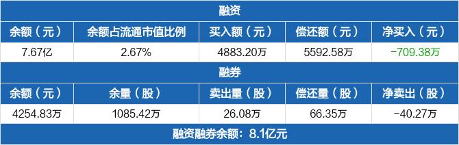 首创环保:融资余额7.67亿元,较前一日下降0.92%