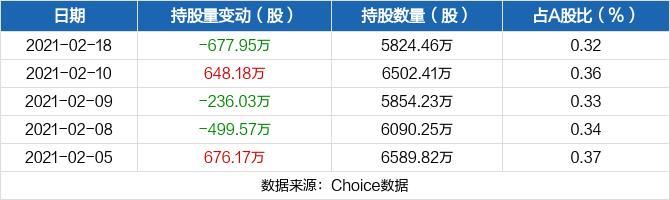 华能水电02月18日被沪股通减持677.95万股