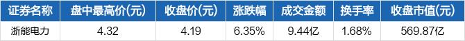 浙能电力盘中最高4.32元,全日成交金额达到9.44亿元