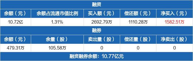 华能水电:融资净买入1582.51万元,融资余额10.72亿元(02-18)