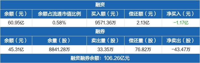 招商银行:融资余额60.95亿元,较前一日下降1.89%