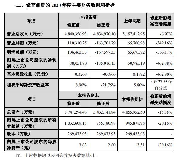 二号站招商主管958337欧菲光修正业绩预告:预计2020年亏损18.5亿元