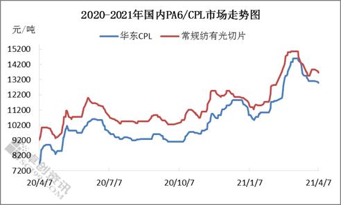 节后PA6市场偏弱震荡 PA66市场稳居高位