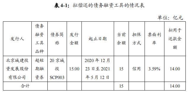 北京<a href='/' target='_blank'>城建发展</a>(<a href='/' target='_blank'>600266</a>):拟发行14亿元超短期融资券-中国网地产