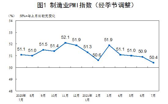 统计局:7月官方制造业PMI为50.4%插图
