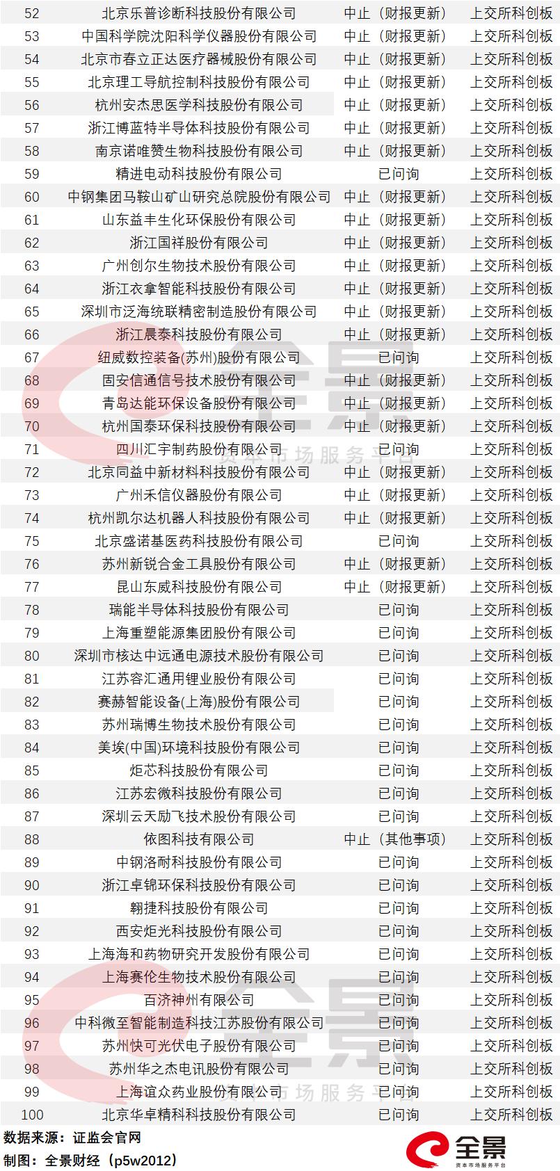 收录网站_961家排队A股IPO!酒仙网拟冲刺创业板(附最新IPO排队名单)插图8