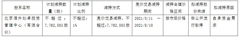 王府井:北京信升创卓计划减持不超过776.25万股公司股份-中国网地产