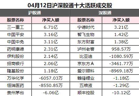 北向资金今日净买入43.04亿元(附股)