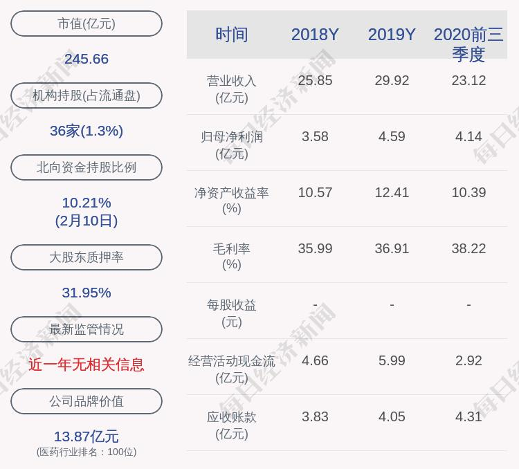 山东制药玻璃:鲁中投资质押500万股