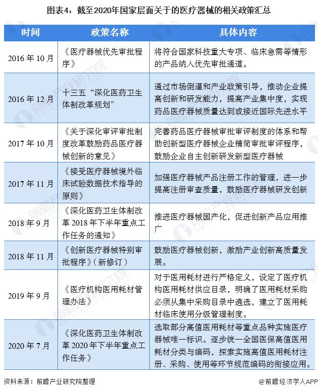 图表4:截至2020年国家层面关于的医疗器械的相关政策汇总