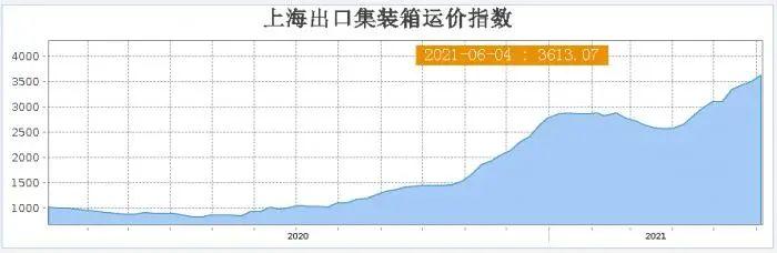 周期之王狂嗨!股价曾暴跌96% 如今被机构点名 能涨67%!刚刚又涨停!