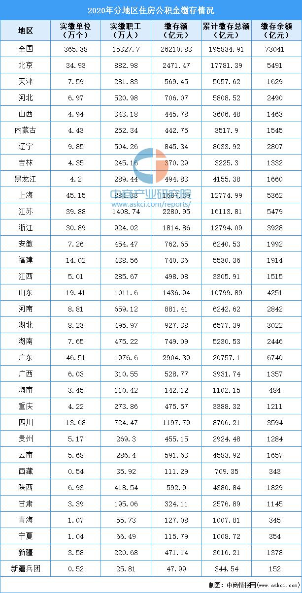 2020年全国各省市住房公积金贷款排行榜:贵州个贷率最高 (附榜单)