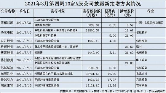 上周,a股提出融资,跌破100亿大关。中国人寿在万达信息增加20亿被击败