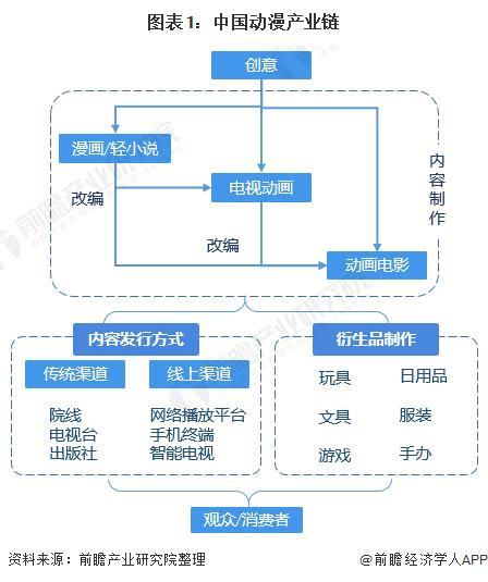 预见2021:《2021年中国动漫产业全景图谱》(附发展现状、细分市场、竞争格局等)