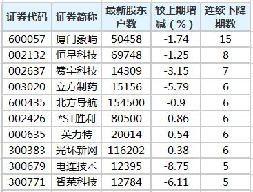 股东户数不息降落股排走榜。png