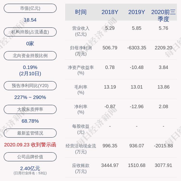 中路股份:中路集团和陈蓉股东持有的约9122万股股份等待冻结