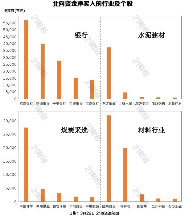 北向资金净卖出58亿元 逆势加仓银行股(名单)
