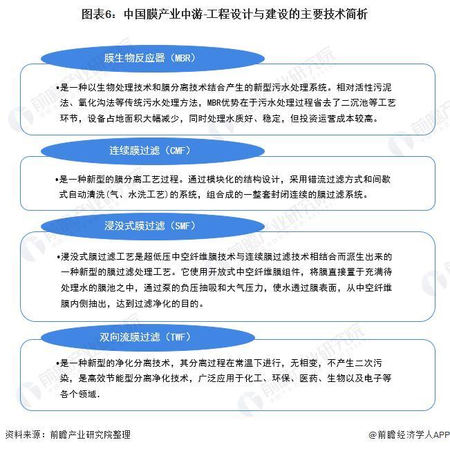 图表6:中国膜财富中游-工程设计与建树的主要技能简析