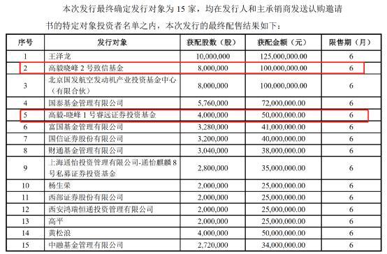 近5亿!高一邓晓峰大招抄底两只股票!