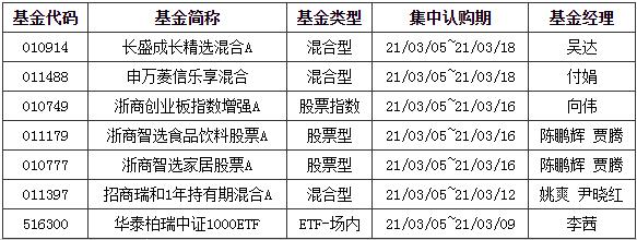 《【天辰招商平台】基金早班车:A股震荡不休 现在该加仓还是减仓?》
