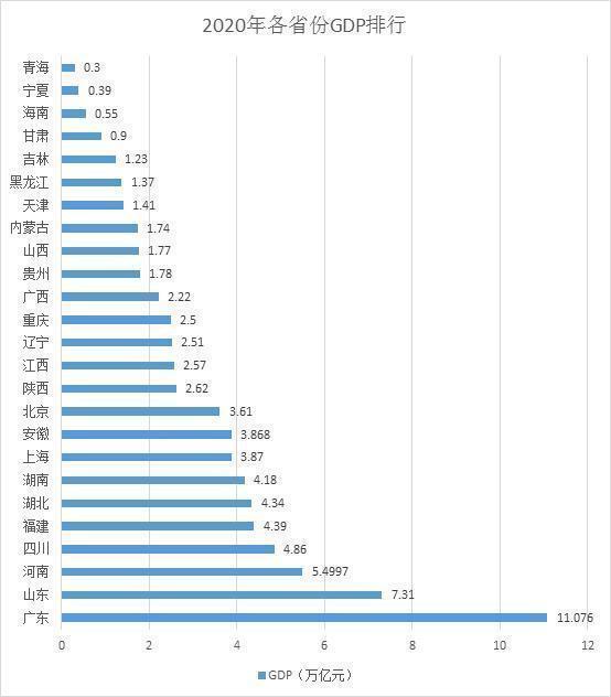 26省份经济年报:广东首超11万亿 超越俄罗斯、韩国