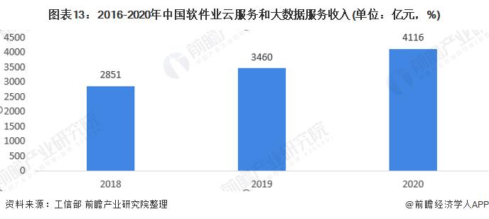 图表13:2016-2020年中国软件业云服务和大数据服务收入(单位:亿元,%)