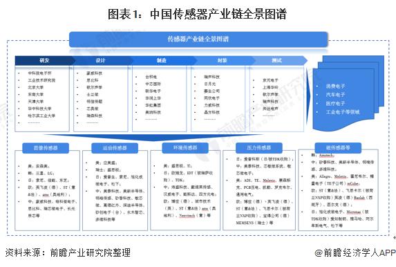 深度分析!10张图了解2021年中国传感器行业的市场现状、竞争格局和发展趋势
