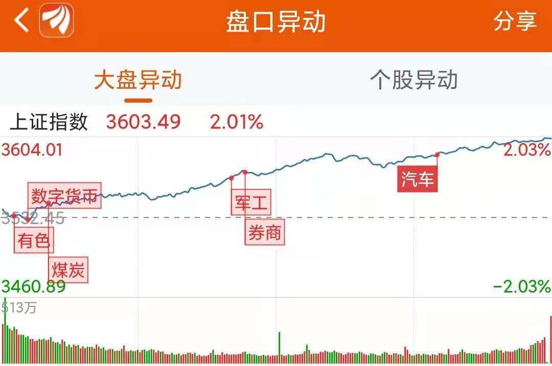 龙虎榜:3.3亿资金抢夺王楠能源局这15只股票的净购买权