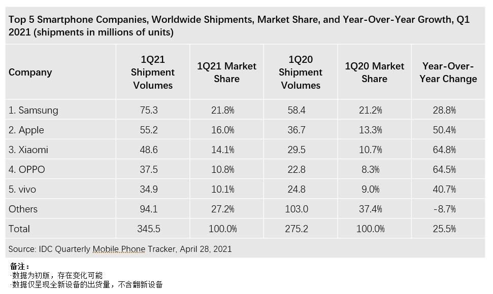 IDC:全球Q1智能手机出货量同比增长25.5%三星第一 苹果、小米分列二三位