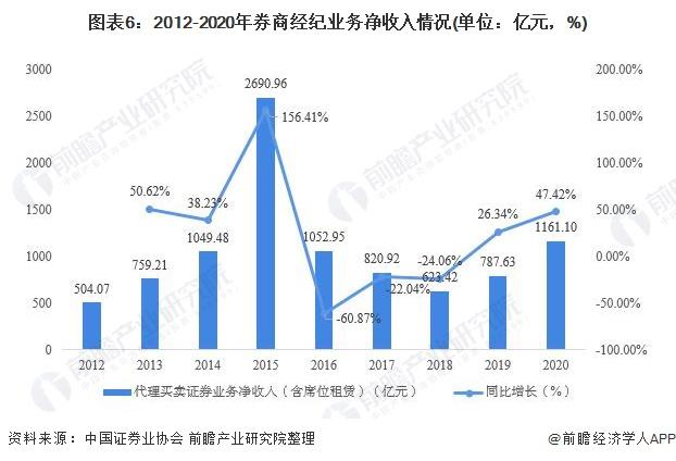 图表6:2012-2020年券商经纪业务净收入情况(单位:亿元,%)