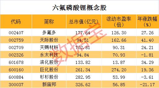 《【华宇平台网】电解液关键原料价格大涨140% 创4年新高!概念股名单出炉》