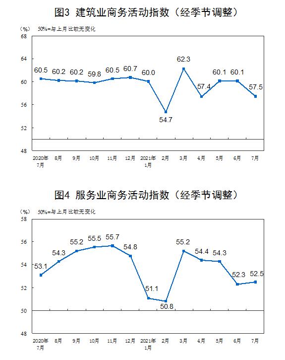 统计局:7月官方制造业PMI为50.4%插图(3)