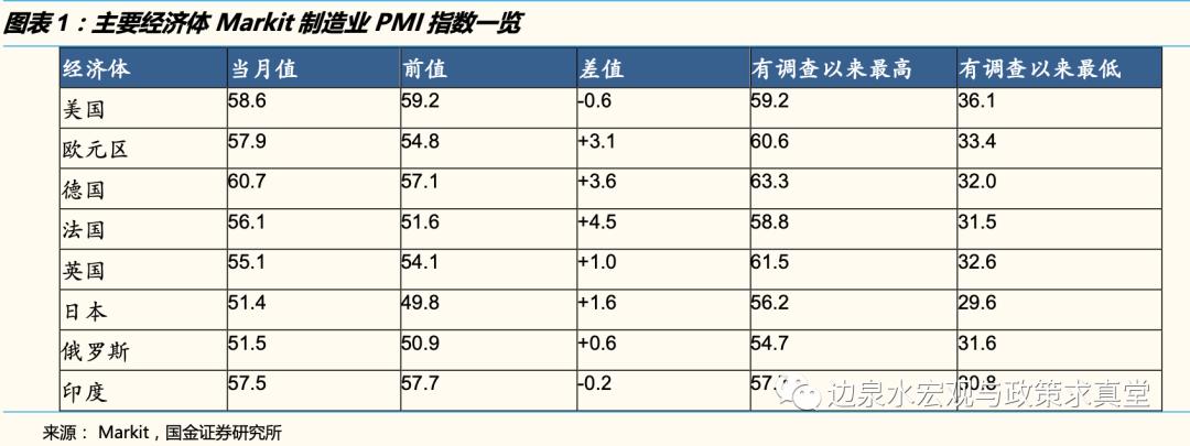 【国金宏观边泉水团队|海外宏观周报】鲍威尔为何不提收益率曲线控制?