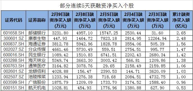 包括邮政储蓄银行在内的28只股票连续五天获得净融资买入