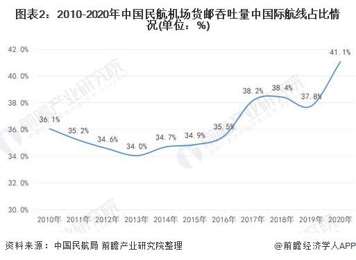 图表2:2010-2020年中百姓航机场货邮吞吐量中国际航线占比环境(单元:%)