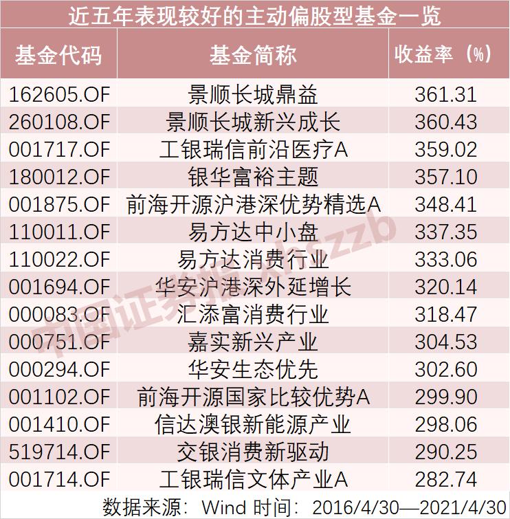alexa搜_巨亏明星基金转正!4月超六成自动权益基金获正收益 近三年最牛基大赚272%插图2