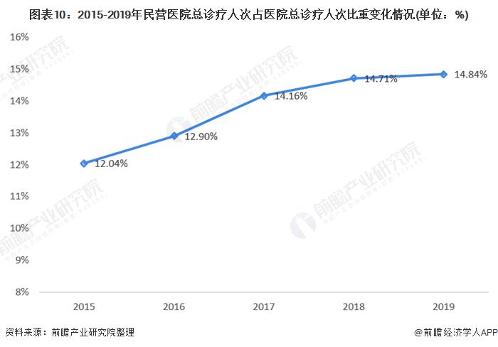 圖表10:2015-2019年民營醫院總診療人次占醫院總診療人次比重變化情況(單位:%)