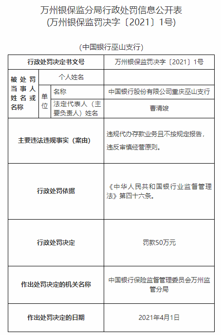 中国银行重庆五山支行因非法存款业务被罚款50万