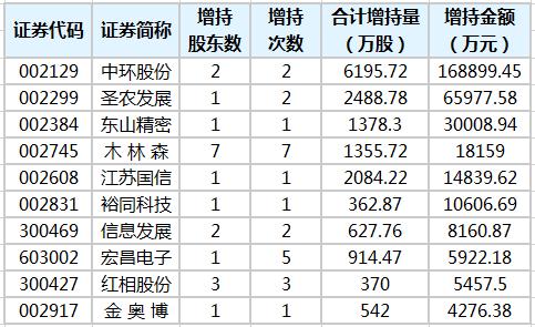 23股获重要股东增持 6股获增持金额超亿元
