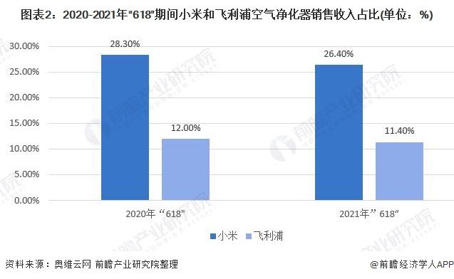 图表2:2020-2021年618期间小米和飞利浦空气净化器销售收入占比(单位:%)