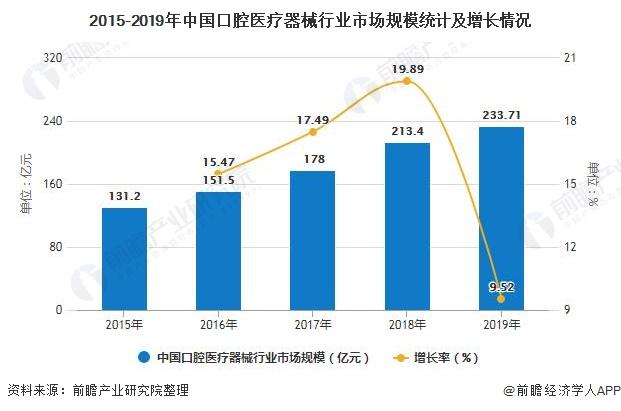 2015-2019年中国口腔医疗器械行业市场局限统计及增长环境