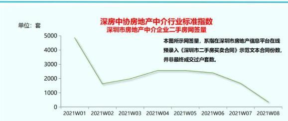 深圳经营贷也遇辣招?银行陆续跟进按二手房参考价放贷 审查趋严是方向