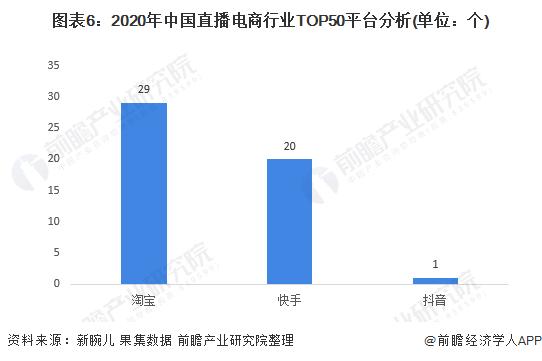 图表6:2020年中国直播电商行业TOP50平台分析(单位:个)