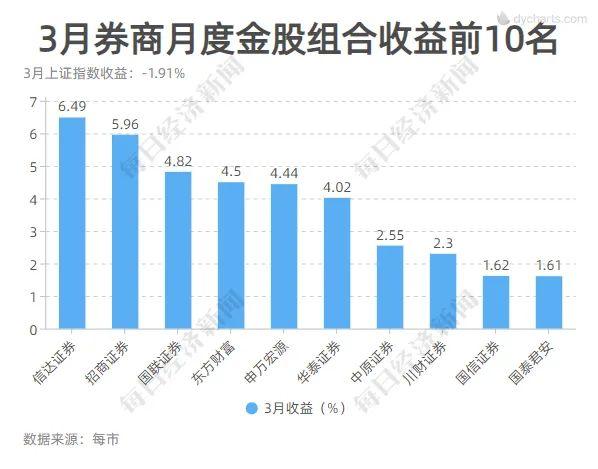 seo技术_这一板块又亮了!4月券商金股平均涨幅创年内新高 7大组合年内累计收益超10%插图5
