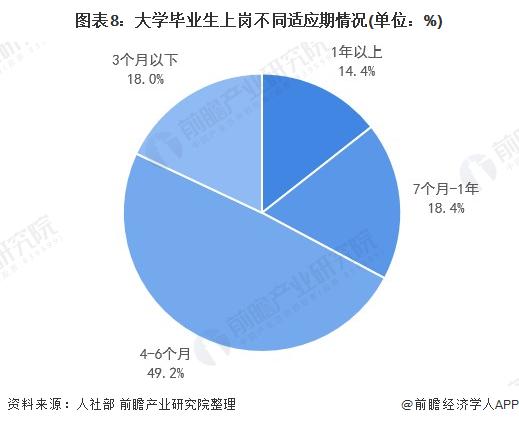 图外8:大学卒业生上岗分别体面期情况(单位:%)
