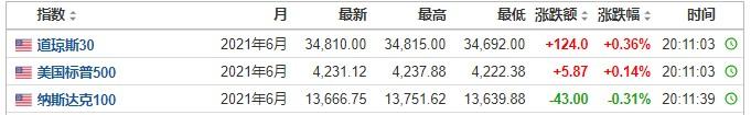 美国股市前景:三大股指期货涨跌互现BioNTech(BNTX.US)在上市前上涨近9%