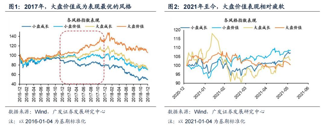 广发证券:在复苏后期寻求量价突破