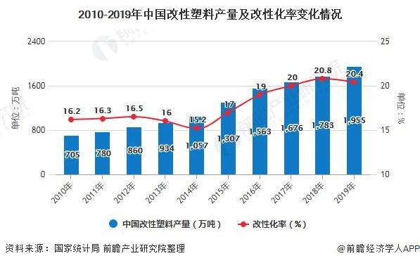 2010-2019年中国改性塑料产量及改性化率变革环境
