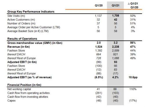 Zalando今年一季度收入增长47%至22.38亿欧元 活跃客户首超4000万