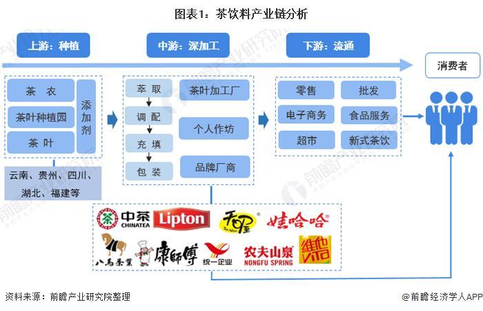 图表1:茶饮料财富链阐明